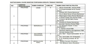 Daftar Bacaleg dari Bawaslu RI